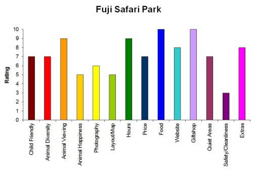 fuji-safari-park-review